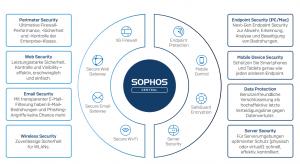 Sophos Central Security-Angebote
