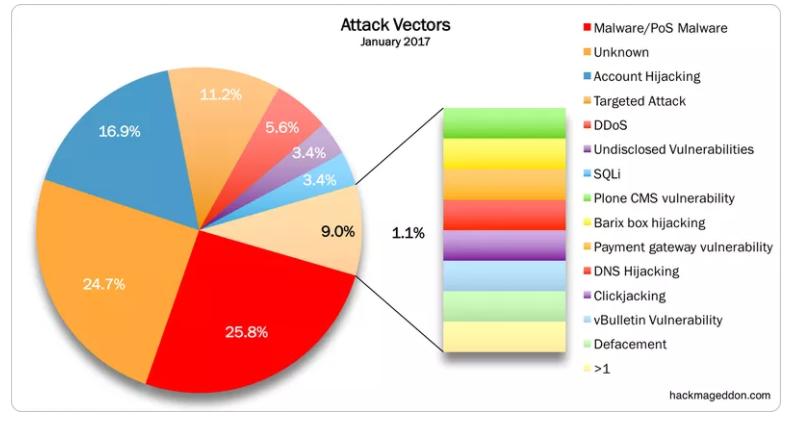 Angriffsvektoren in einem Tortendiagramm